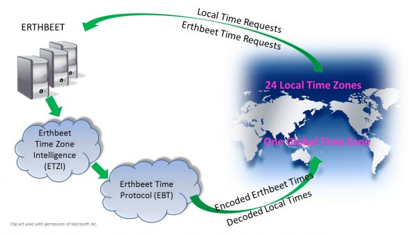 The world now has it's first native Global Time Zone.